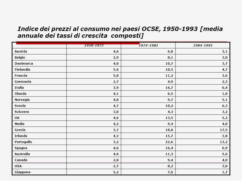 Indice dei prezzi al consumo nei paesi OCSE, 1950-1993 [media annuale dei tassi di crescita composti]